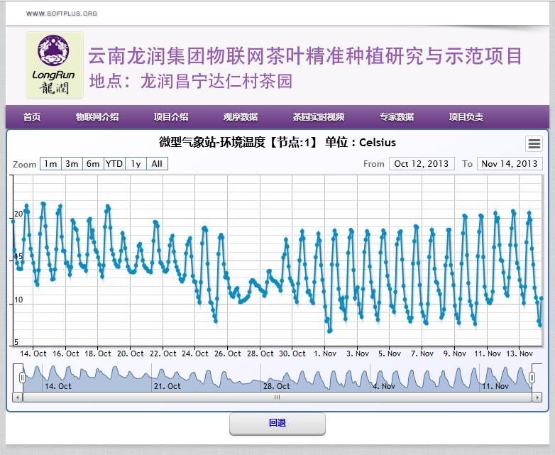 云南龙润集团物联网茶叶精准种植研究与示范项目-软佳环境传感信息系统
