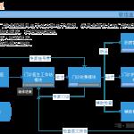 软佳医院信息管理系统(SoftPlus Hospital Information System) 2015 更新